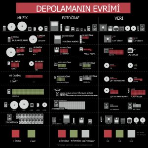 Depolamanın evrimi: Disket, CD, DVD, HDD, BlueRay ve IPOD görsel kapasite karşılaştırmaları