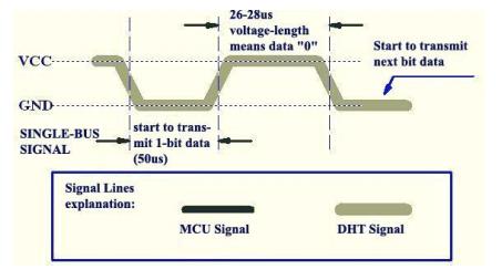 dht11_signals