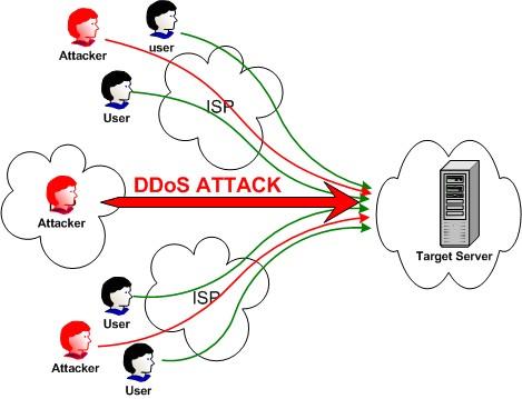 http://america.pink/images/1/2/2/8/8/9/9/en/3-denial-of-service-attack.jpg