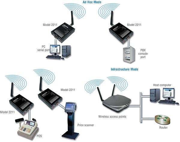 http://www.digitalsolutions.az/wp-content/uploads/wireless-topologies.png