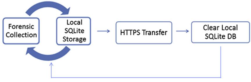 data_process_flow